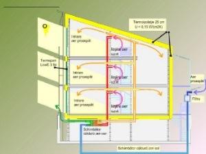 Arhitectura unei case pasive