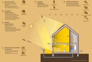 Concept casa pasiva