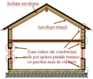Definire casa pasiva